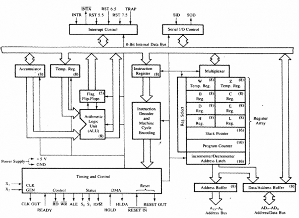architechture or functional block diagram of 8085 - cyberlearners.tk, Wiring block